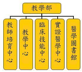 教學部架構